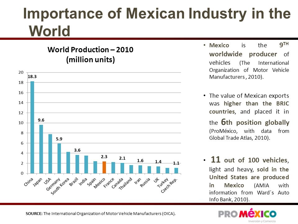 Importance of Mexican Industry in the World World Production – 2010 (million units) Mexico is the 9 TH worldwide producer of vehicles (The International Organization of Motor Vehicle Manufacturers, 2010).