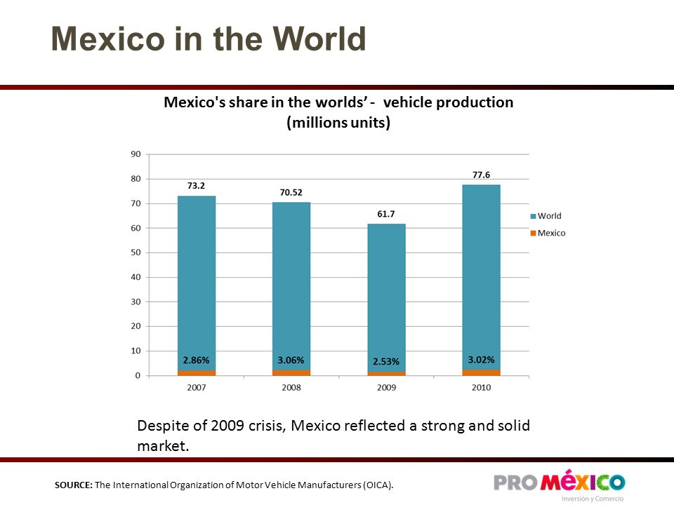 Mexico s share in the worlds' - vehicle production (millions units) Mexico in the World Despite of 2009 crisis, Mexico reflected a strong and solid market.