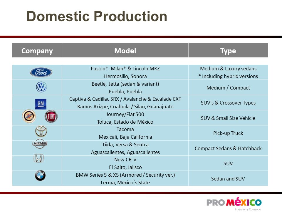 Domestic Production CompanyModelType Fusion*, Milan* & Lincoln MKZ Hermosillo, Sonora Medium & Luxury sedans * Including hybrid versions Beetle, Jetta (sedan & variant) Puebla, Puebla Medium / Compact Captiva & Cadillac SRX / Avalanche & Escalade EXT Ramos Arizpe, Coahuila / Silao, Guanajuato SUV's & Crossover Types Journey/Fiat 500 Toluca, Estado de México SUV & Small Size Vehicle Tacoma Mexicali, Baja California Pick-up Truck Tiida, Versa & Sentra Aguascalientes, Aguascalientes Compact Sedans & Hatchback New CR-V El Salto, Jalisco SUV BMW Series 5 & X5 (Armored / Security ver.) Lerma, Mexico´s State Sedan and SUV