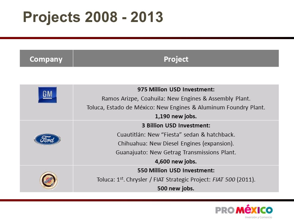 CompanyProject 975 Million USD Investment: Ramos Arizpe, Coahuila: New Engines & Assembly Plant.