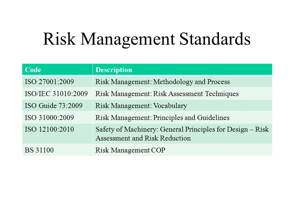 Risk Management Standards CodeDescription ISO 27001:2009Risk Management: Methodology and Process ISO/IEC 31010:2009Risk Management: Risk Assessment Techniques ISO Guide 73:2009Risk Management: Vocabulary ISO 31000:2009Risk Management: Principles and Guidelines ISO 12100:2010Safety of Machinery: General Principles for Design – Risk Assessment and Risk Reduction BS 31100Risk Management COP