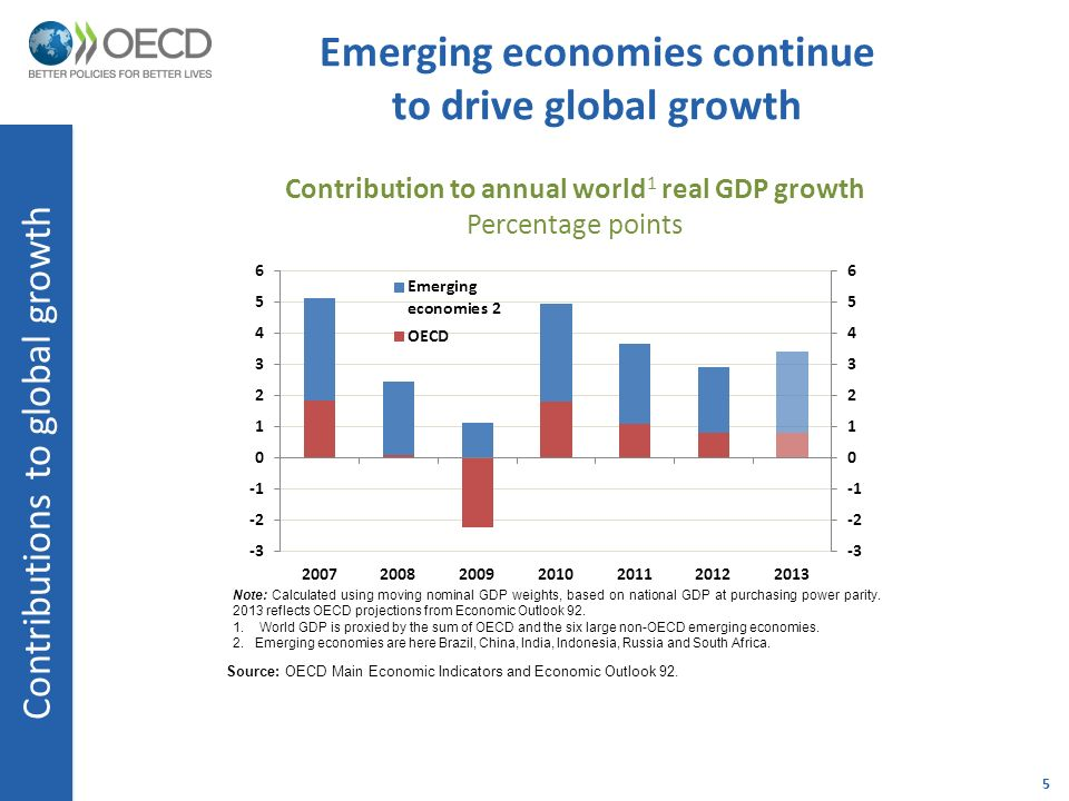 emerging economy of russia essay Emerging markets: the parts of russia's gdp  by prableen bajpai, cfa (icfai) | updated the russian economy grew at a decent pace during 2010-12.