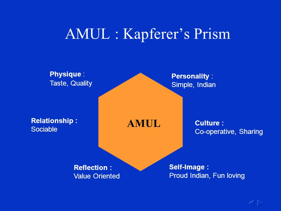 Physique : Taste, Quality Personality : Simple, Indian Self-Image : Proud Indian, Fun loving Reflection : Value Oriented Culture : Co-operative, Sharing Relationship : Sociable AMUL : Kapferer's Prism AMUL