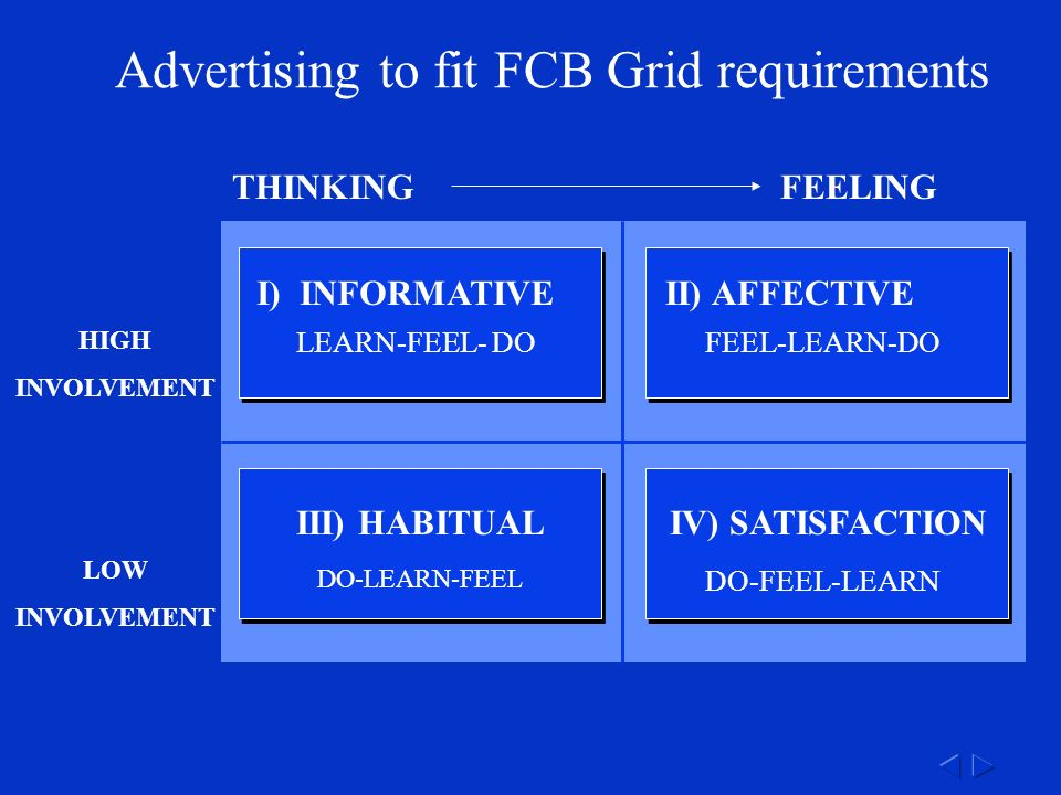 THINKINGFEELING HIGH INVOLVEMENT LOW INVOLVEMENT Advertising to fit FCB Grid requirements LEARN-FEEL- DO I) INFORMATIVE FEEL-LEARN-DO II) AFFECTIVE DO-LEARN-FEEL III) HABITUAL DO-FEEL-LEARN IV) SATISFACTION