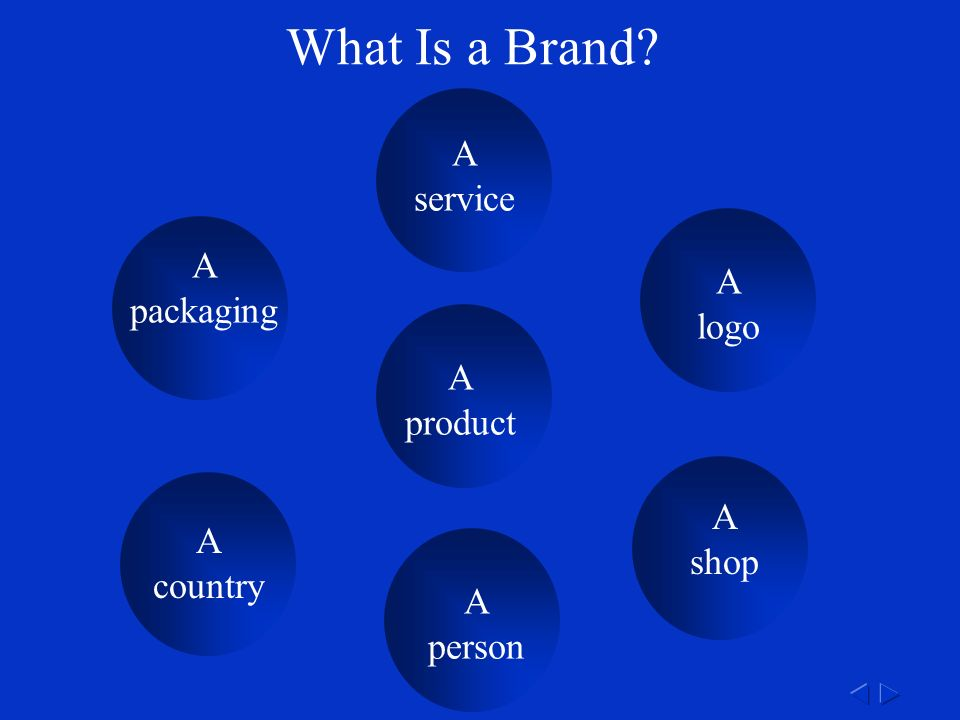 What Is a Brand A product A service A logo A packaging A shop A country A person