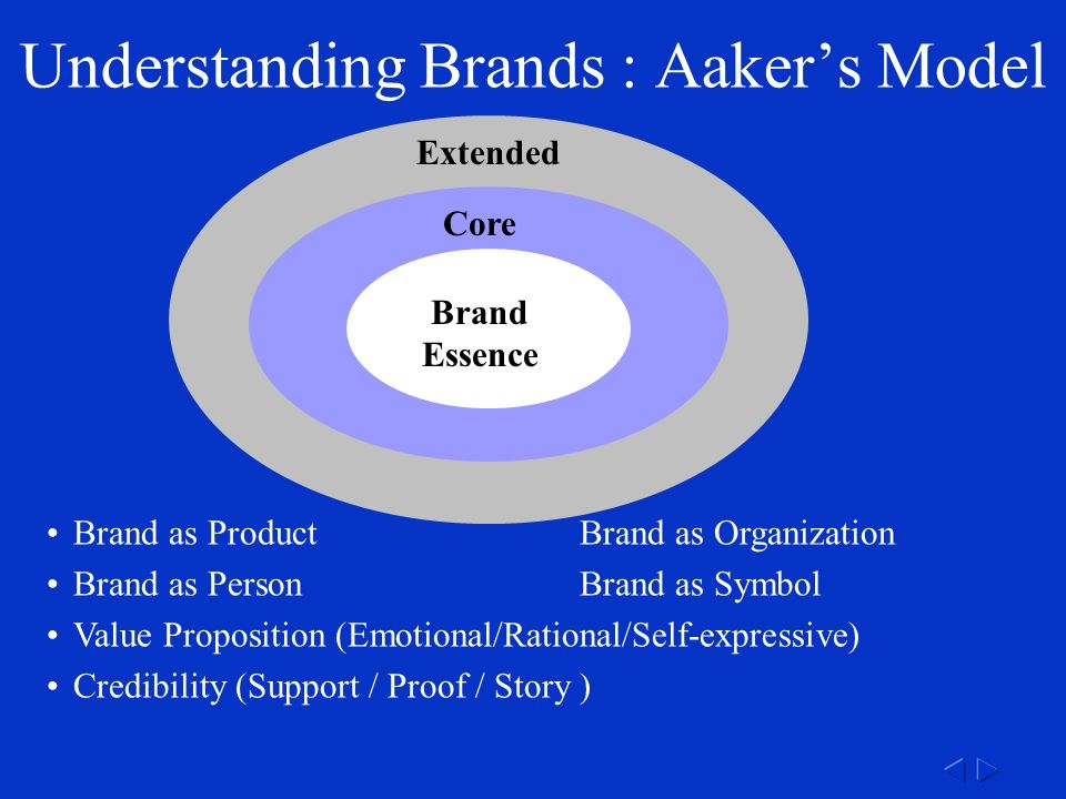 Understanding Brands : Aaker's Model Brand as ProductBrand as Organization Brand as PersonBrand as Symbol Value Proposition (Emotional/Rational/Self-expressive) Credibility (Support / Proof / Story ) Extended Core Brand Essence