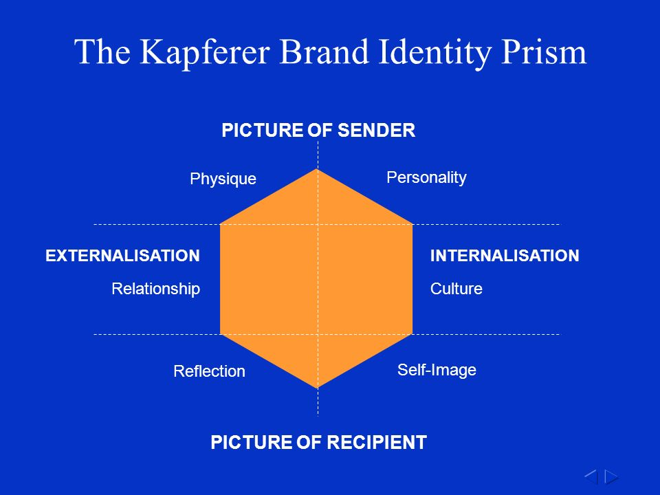 Physique Personality Self-Image Reflection CultureRelationship PICTURE OF RECIPIENT PICTURE OF SENDER The Kapferer Brand Identity Prism INTERNALISATIONEXTERNALISATION