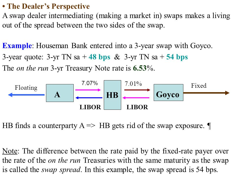 The Dealer's Perspective A swap dealer intermediating (making a market in) swaps makes a living out of the spread between the two sides of the swap.