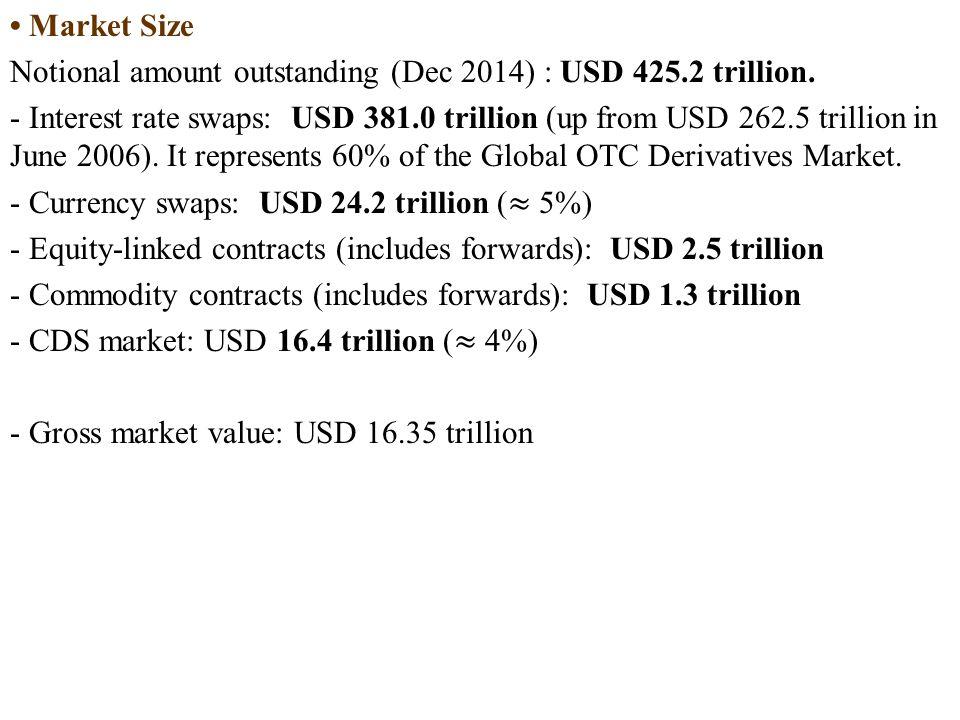 Market Size Notional amount outstanding (Dec 2014) : USD 425.2 trillion.