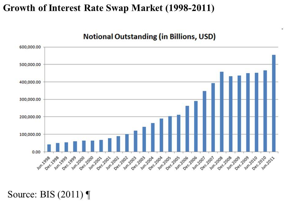 Growth of Interest Rate Swap Market (1998-2011) Source: BIS (2011) ¶