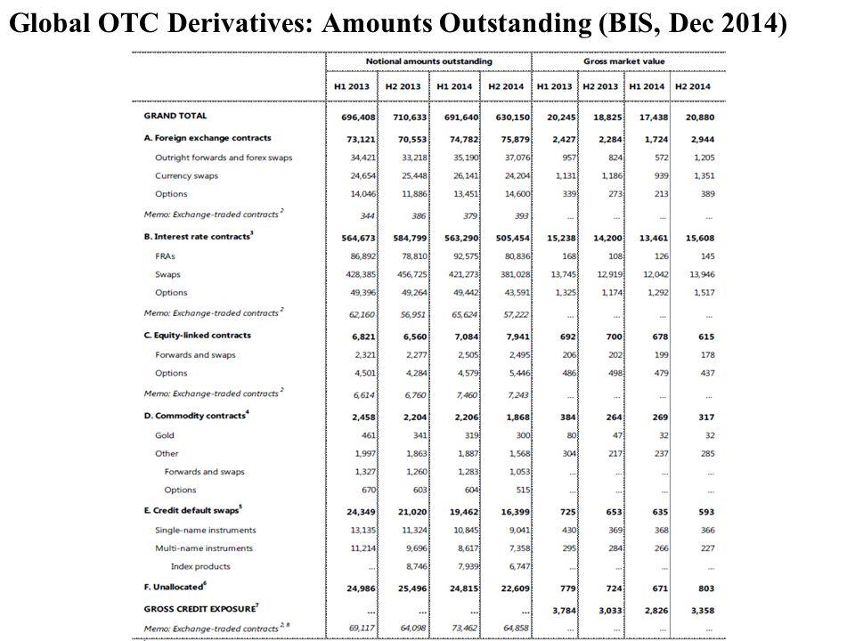 Global OTC Derivatives: Amounts Outstanding (BIS, Dec 2014)