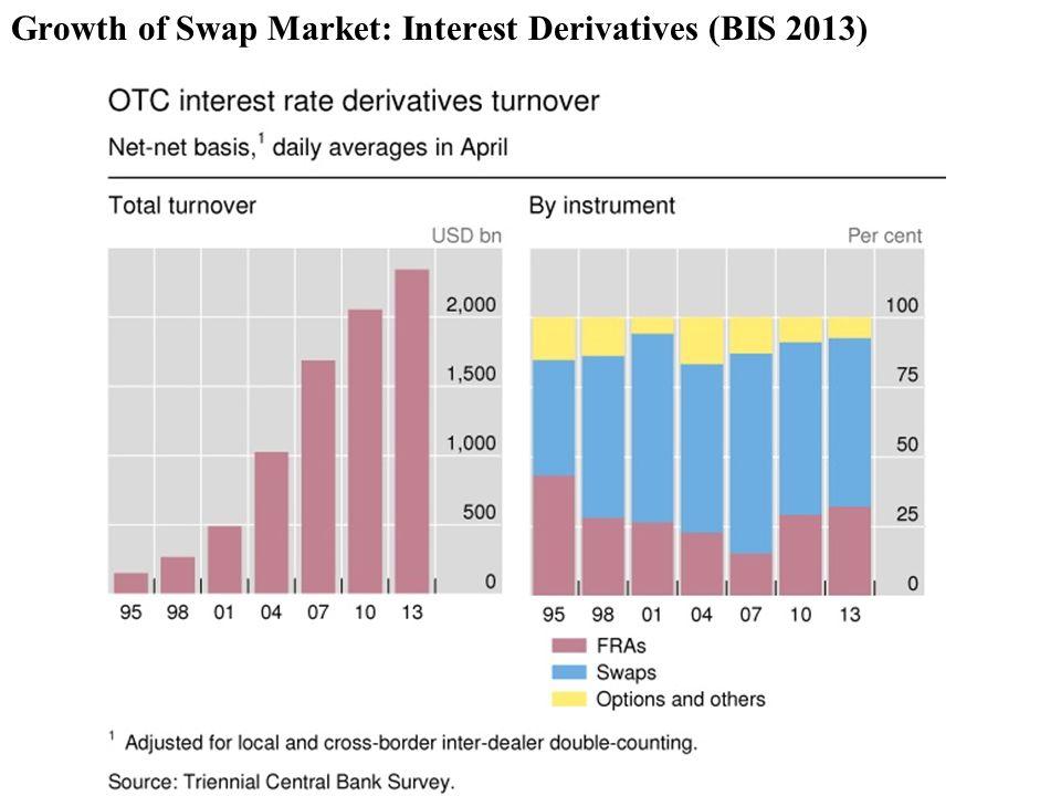 Growth of Swap Market: Interest Derivatives (BIS 2013)