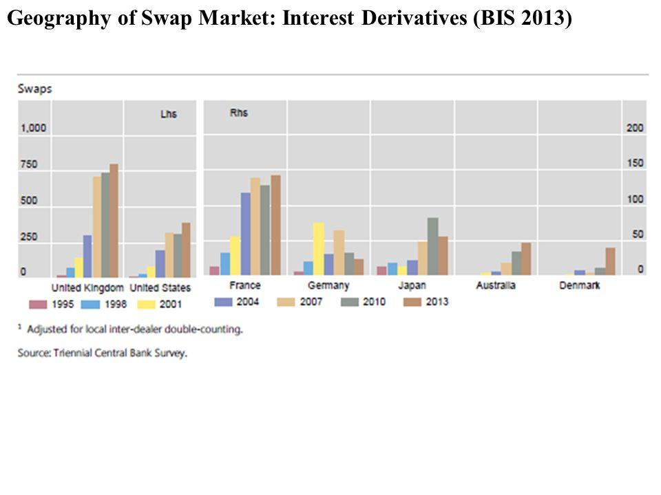 Geography of Swap Market: Interest Derivatives (BIS 2013)
