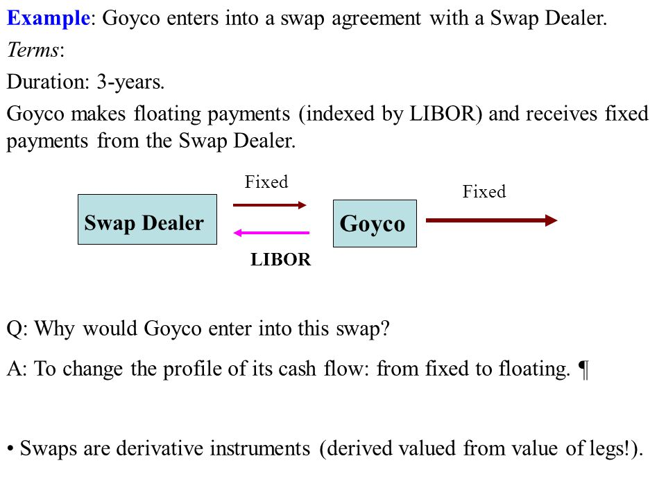 Example: Goyco enters into a swap agreement with a Swap Dealer.
