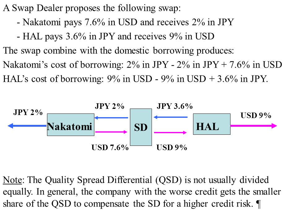 A Swap Dealer proposes the following swap: - Nakatomi pays 7.6% in USD and receives 2% in JPY - HAL pays 3.6% in JPY and receives 9% in USD The swap combine with the domestic borrowing produces: Nakatomi's cost of borrowing: 2% in JPY - 2% in JPY + 7.6% in USD HAL's cost of borrowing: 9% in USD - 9% in USD + 3.6% in JPY.