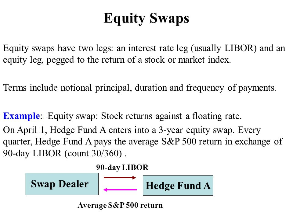 Hedge Fund A Swap Dealer Average S&P 500 return 90-day LIBOR Equity Swaps Equity swaps have two legs: an interest rate leg (usually LIBOR) and an equity leg, pegged to the return of a stock or market index.