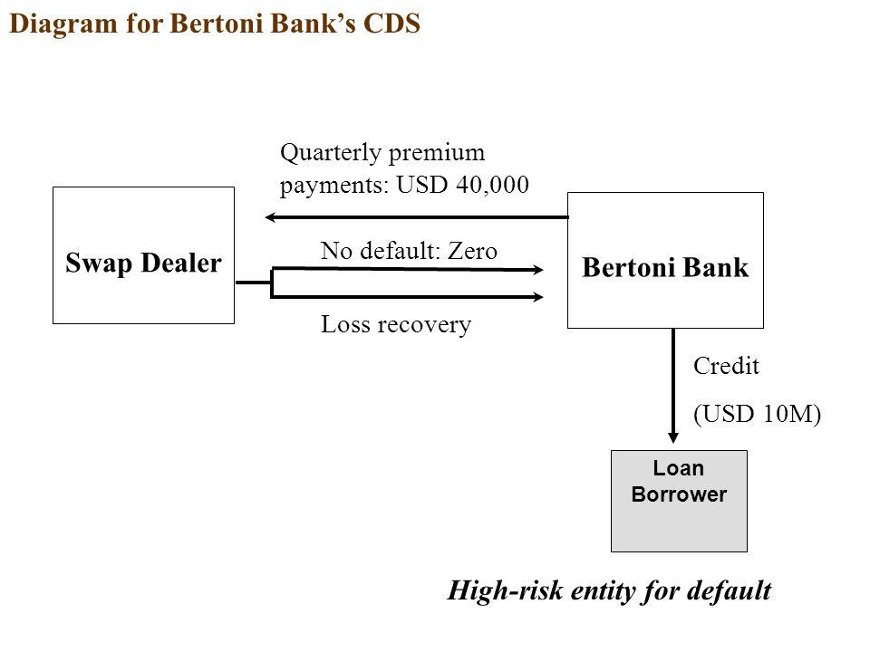 Swap Dealer Loan Borrower Bertoni Bank Quarterly premium payments: USD 40,000 Loss recovery Credit (USD 10M) High-risk entity for default Diagram for Bertoni Bank's CDS No default: Zero
