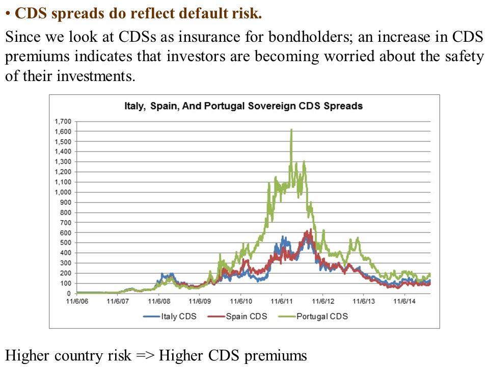 CDS spreads do reflect default risk.