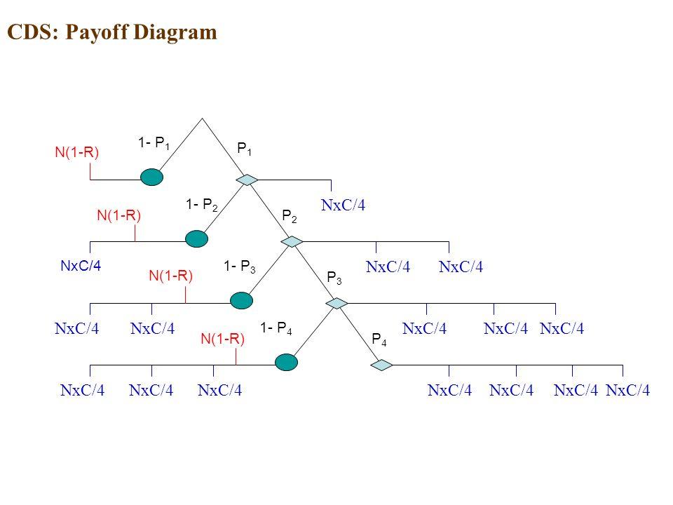 CDS: Payoff Diagram NxC/4 P1P1 P4P4 P2P2 P3P3 1- P 1 1- P 2 1- P 3 1- P 4 N(1-R) NxC/4 N(1-R)