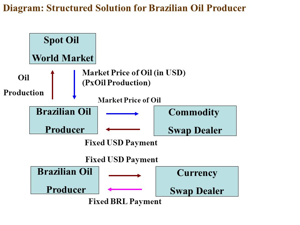 Diagram: Structured Solution for Brazilian Oil Producer Brazilian Oil Producer Commodity Swap Dealer Market Price of Oil Fixed USD Payment Spot Oil World Market Market Price of Oil (in USD) (PxOil Production) Brazilian Oil Producer Currency Swap Dealer Fixed USD Payment Fixed BRL Payment Oil Production
