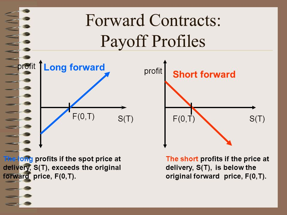 Forward Contracts: Payoff Profiles profit S(T) The long profits if the spot price at delivery, S(T), exceeds the original forward price, F(0,T).
