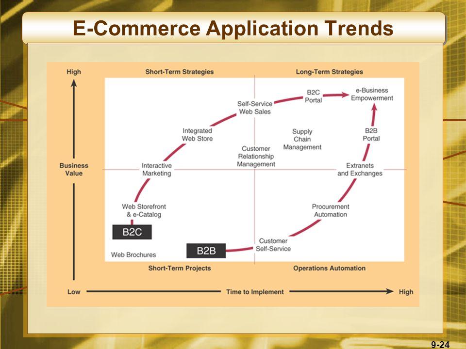 9-24 E-Commerce Application Trends