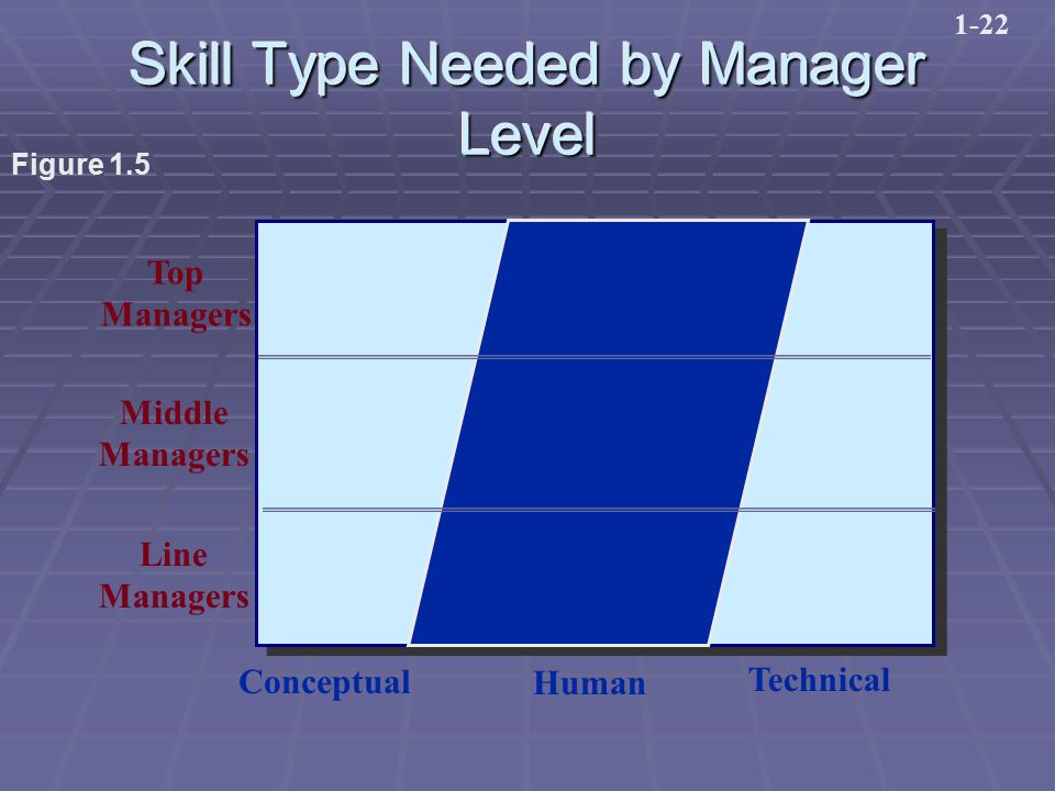 Skill Type Needed by Manager Level Top Managers Middle Managers Line Managers Conceptual Human Technical Figure 1.5 1-22