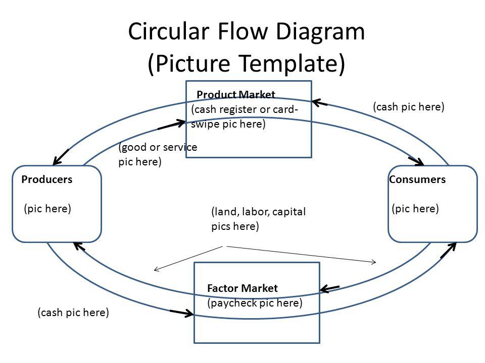 Circular flow collage activity circular flow diagram picture 2 circular flow diagram ccuart Choice Image