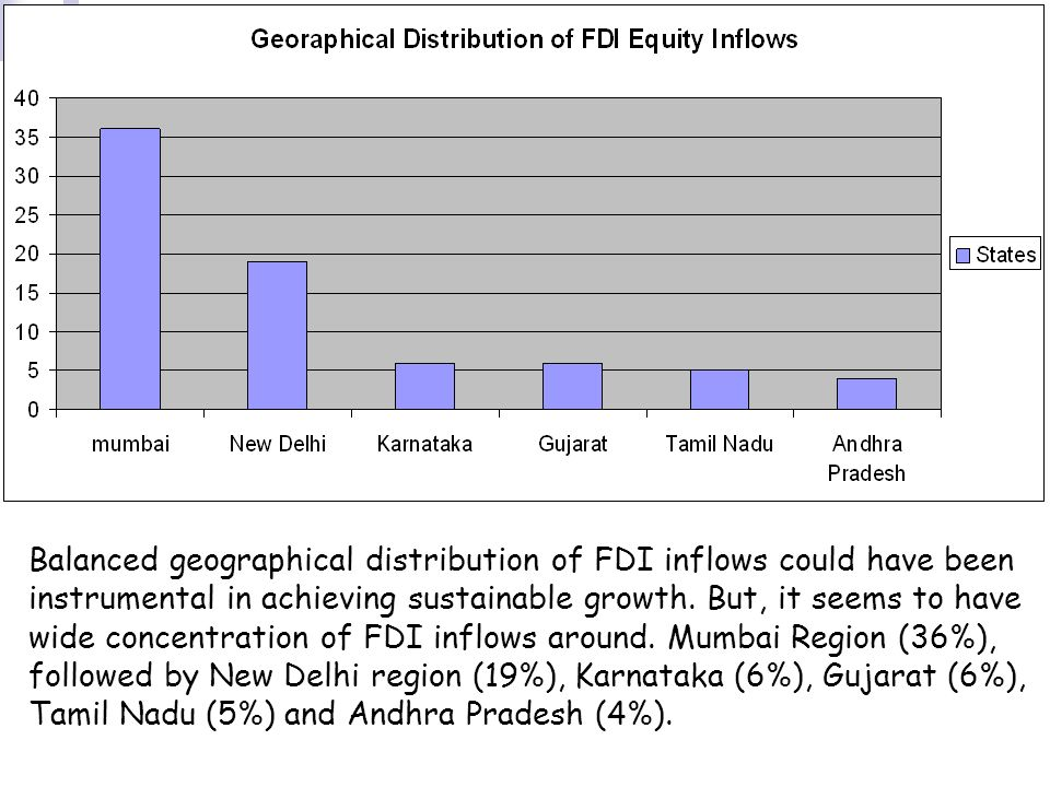 Balanced geographical distribution of FDI inflows could have been instrumental in achieving sustainable growth.