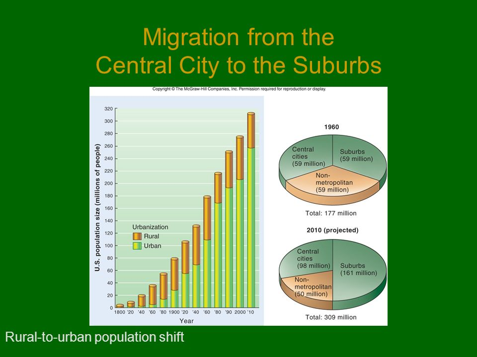 Migration from the Central City to the Suburbs Rural-to-urban population shift
