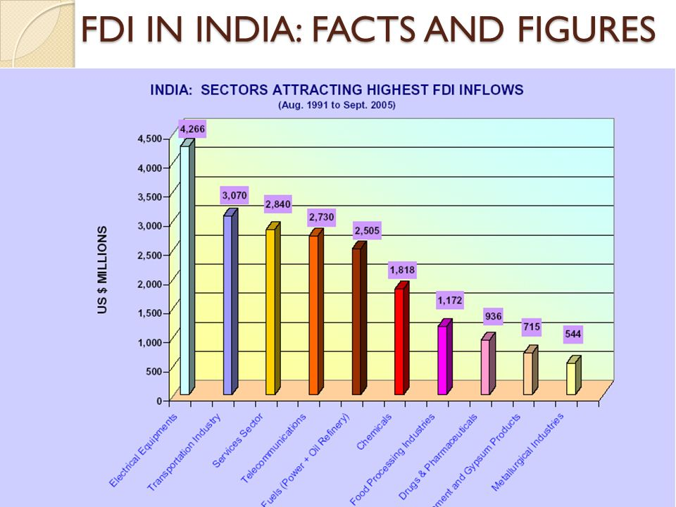 Luthra & Luthra Law Offices23 FDI IN INDIA: FACTS AND FIGURES