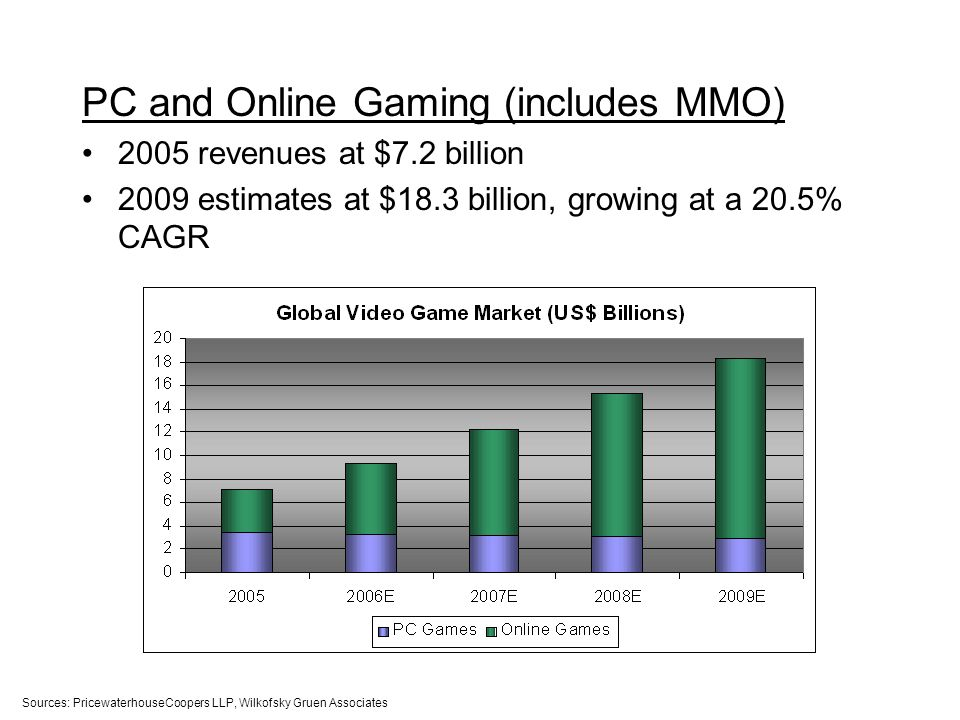 PC and Online Gaming (includes MMO) 2005 revenues at $7.2 billion 2009 estimates at $18.3 billion, growing at a 20.5% CAGR Sources: PricewaterhouseCoopers LLP, Wilkofsky Gruen Associates