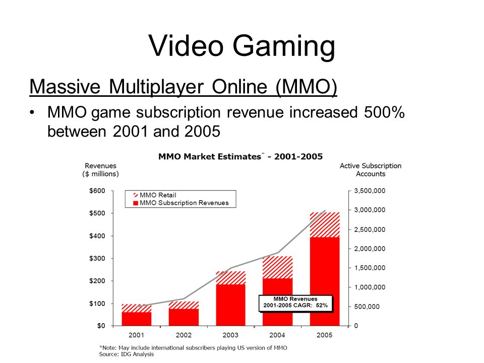 Video Gaming Massive Multiplayer Online (MMO) MMO game subscription revenue increased 500% between 2001 and 2005