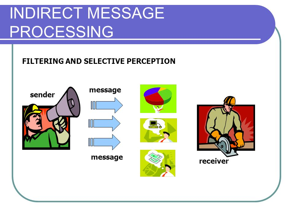 INDIRECT MESSAGE PROCESSING message S r sender receiver message FILTERING AND SELECTIVE PERCEPTION