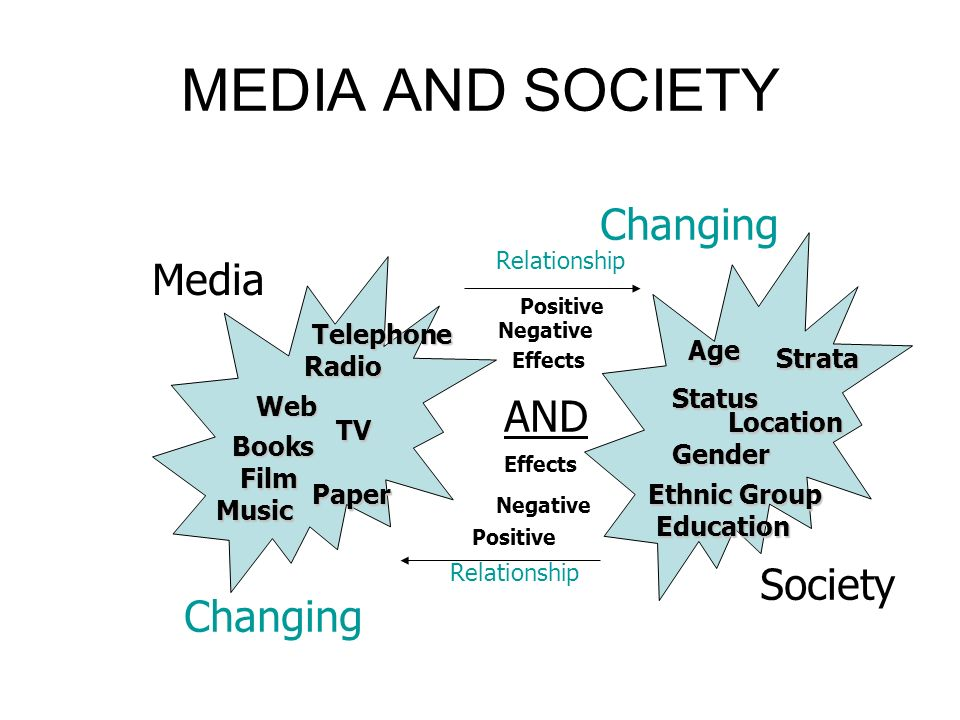MEDIA AND SOCIETY Radio Film Web AND Society Media Age Status Gender EthnicGroup Ethnic Group TV Paper Strata Changing Location Music Books Relationship Positive Education Telephone Negative Effects