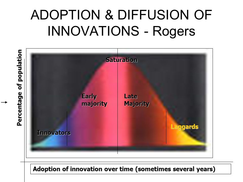 ADOPTION & DIFFUSION OF INNOVATIONS - Rogers Innovators Early majority LateMajority Laggards Adoption of innovation over time (sometimes several years) Percentage of population Saturation