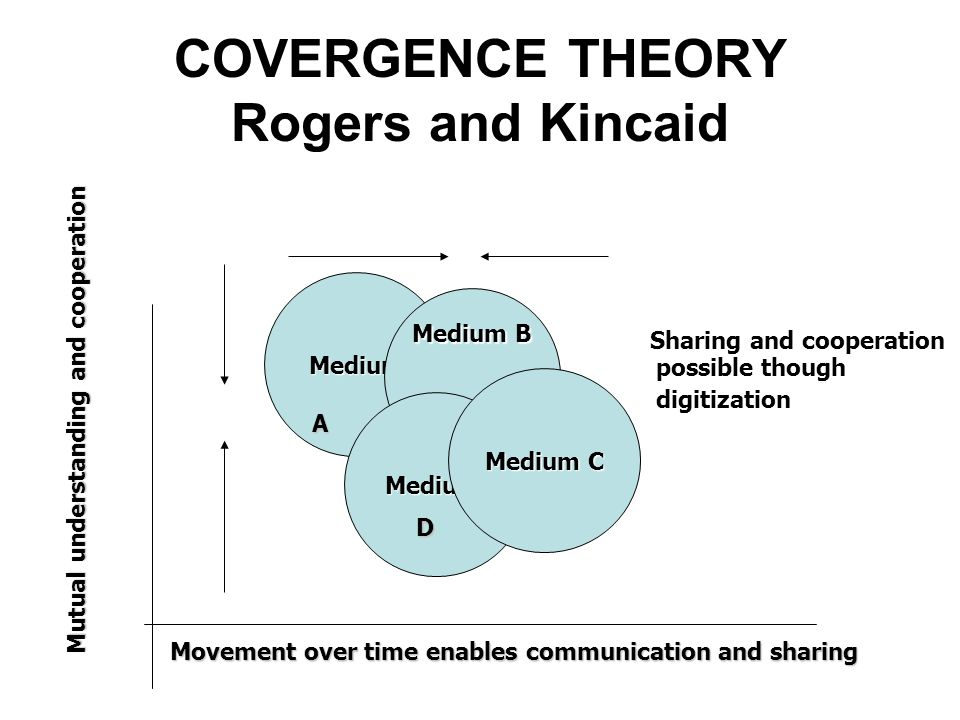 COVERGENCE THEORY Rogers and Kincaid Medium Medium B Medium Medium C A D Movement over time enables communication and sharing Mutual understanding and cooperation Sharing and cooperation possible though digitization