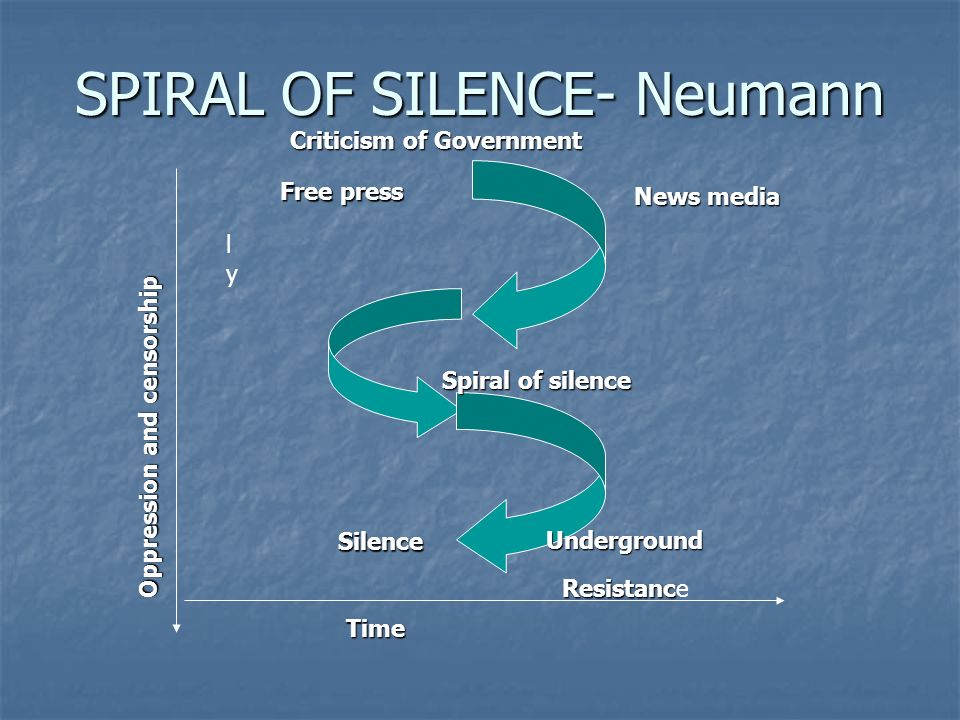 SPIRAL OF SILENCE- Neumann Time Underground Oppression and censorship News media Criticism of Government Resistanc Resistance Silence lyly Free press Spiral of silence