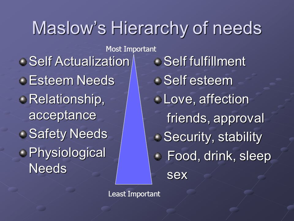 Maslow's Hierarchy of needs Self Actualization Esteem Needs Relationship, acceptance Safety Needs Physiological Needs Self fulfillment Self esteem Love, affection friends, approval friends, approval Security, stability Food, drink, sleep Food, drink, sleep sex sex Most Important Least Important