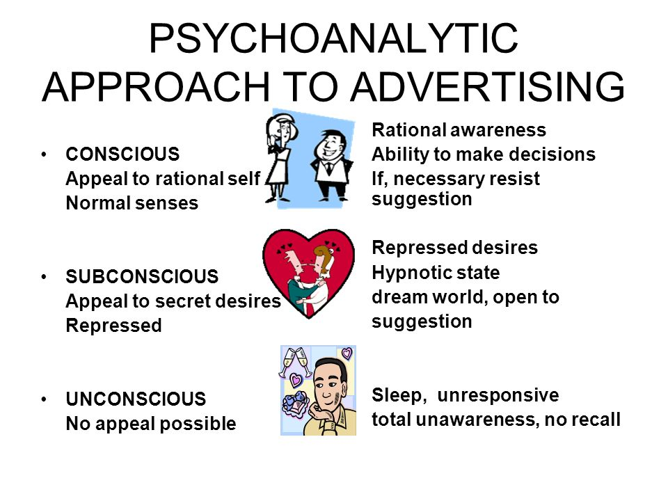 PSYCHOANALYTIC APPROACH TO ADVERTISING CONSCIOUS Appeal to rational self Normal senses SUBCONSCIOUS Appeal to secret desires Repressed UNCONSCIOUS No appeal possible Rational awareness Ability to make decisions If, necessary resist suggestion Repressed desires Hypnotic state dream world, open to suggestion Sleep, unresponsive total unawareness, no recall