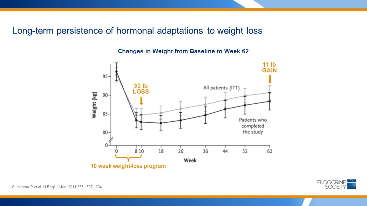 30 lb LOSS 11 lb GAIN Long-term persistence of hormonal adaptations to weight loss Sumithran P et al.