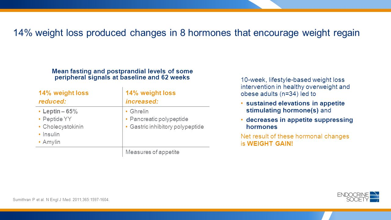 14% weight loss produced changes in 8 hormones that encourage weight regain Sumithran P et al.