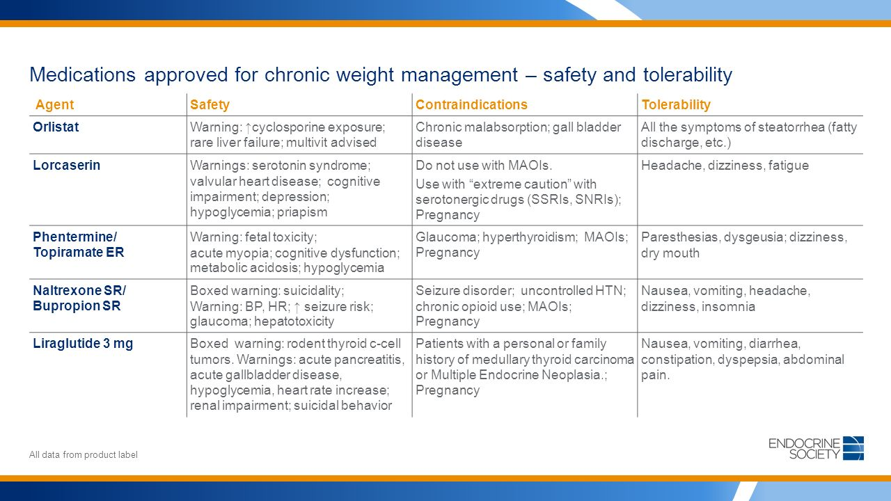 Medications approved for chronic weight management – safety and tolerability All data from product label AgentSafetyContraindicationsTolerability OrlistatWarning: ↑cyclosporine exposure; rare liver failure; multivit advised Chronic malabsorption; gall bladder disease All the symptoms of steatorrhea (fatty discharge, etc.) LorcaserinWarnings: serotonin syndrome; valvular heart disease; cognitive impairment; depression; hypoglycemia; priapism Do not use with MAOIs.