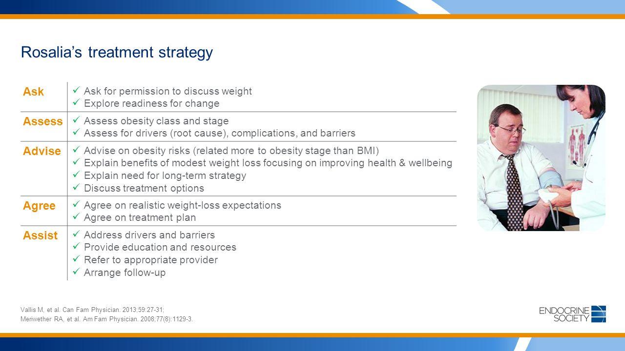 Rosalia's treatment strategy Vallis M, et al. Can Fam Physician.