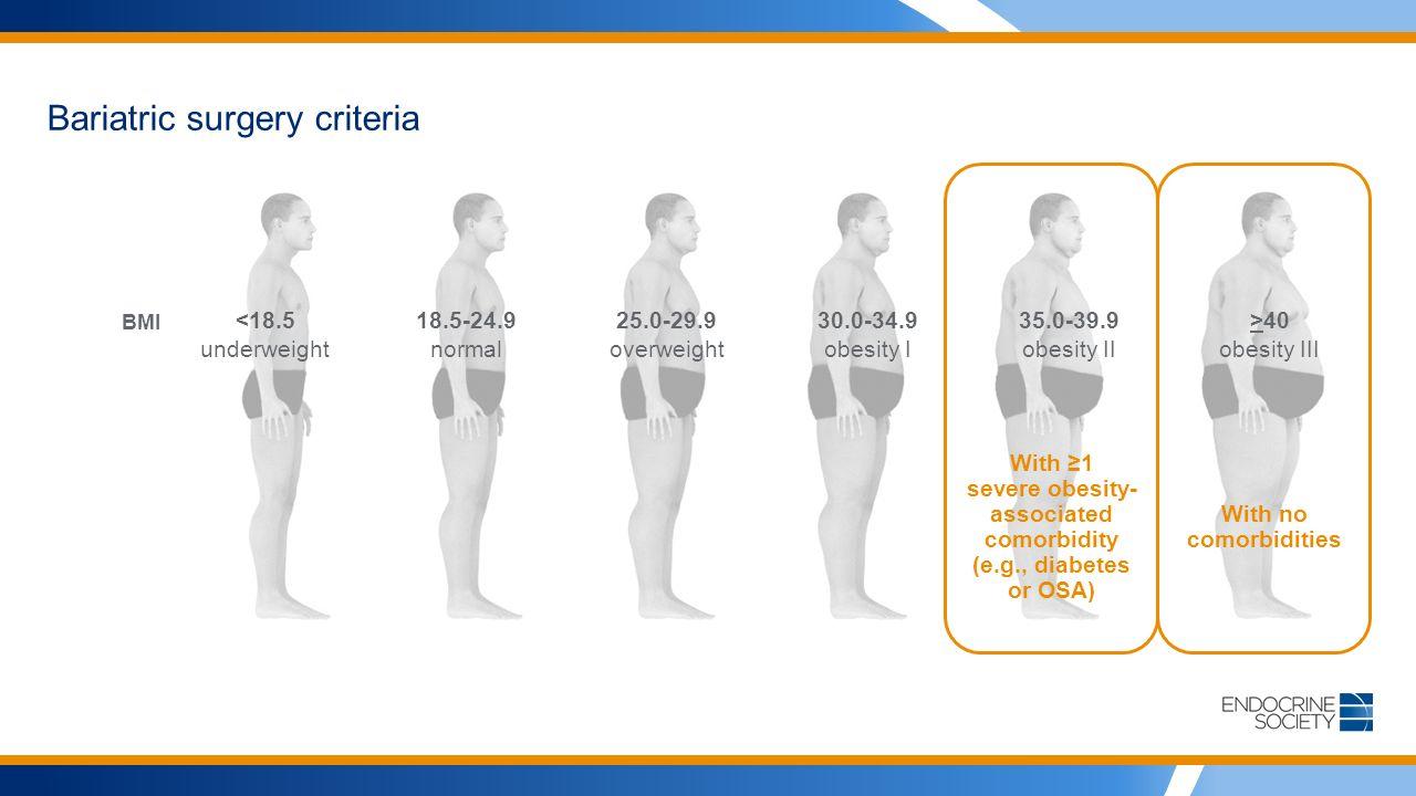 Bariatric surgery criteria BMI <18.518.5-24.925.0-29.930.0-34.935.0-39.9>40 underweightnormaloverweightobesity Iobesity IIobesity III With ≥1 severe obesity- associated comorbidity (e.g., diabetes or OSA) With no comorbidities