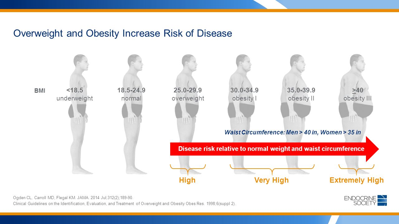 Overweight and Obesity Increase Risk of Disease Ogden CL, Carroll MD, Flegal KM.