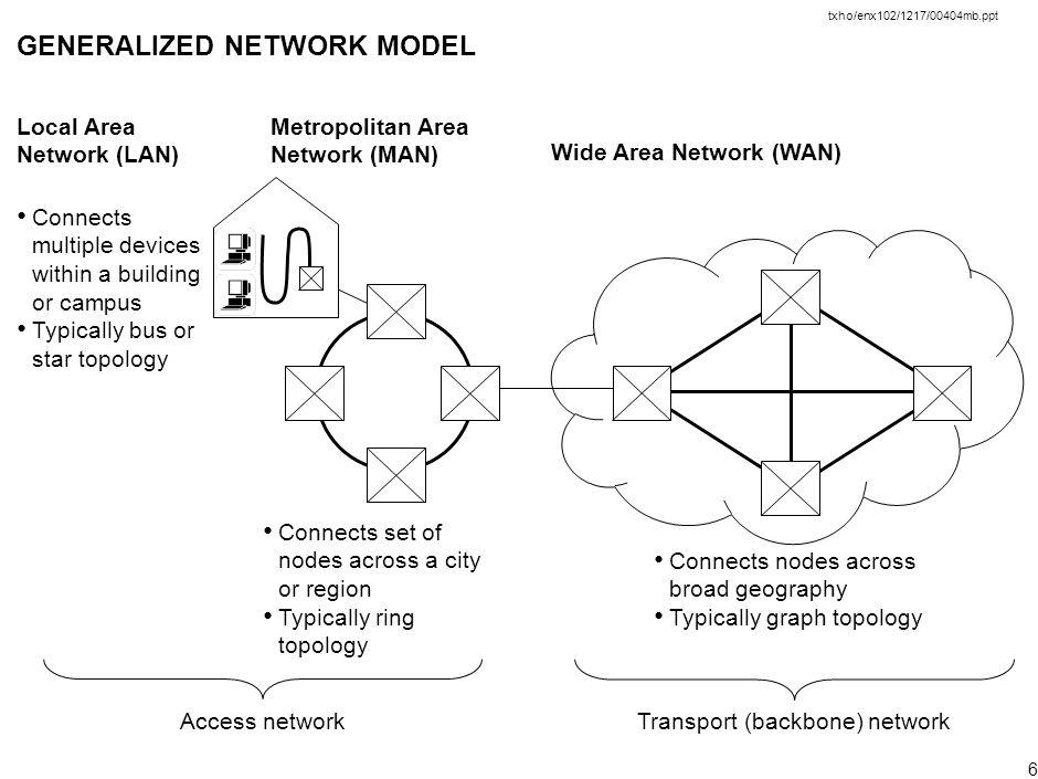 wan network ppt