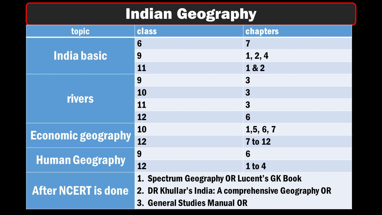 Indian Geography topicclasschapters India basic 67 91, 2, 4 111 & 2 rivers 93 103 113 126 Economic geography 101,5, 6, 7 127 to 12 Human Geography 96 121 to 4 After NCERT is done 1.Spectrum Geography OR Lucent's GK Book 2.DR Khullar's India: A comprehensive Geography OR 3.General Studies Manual OR