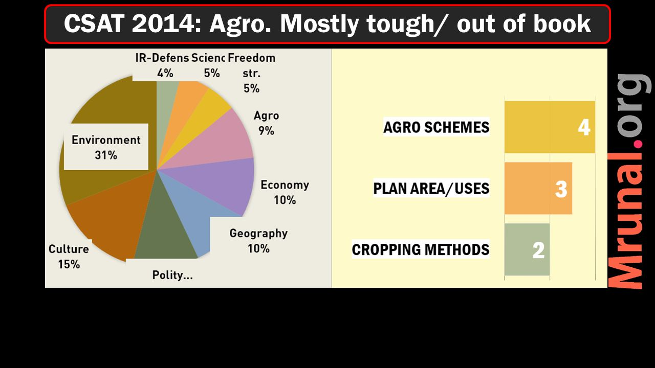CSAT 2014: Agro. Mostly tough/ out of book