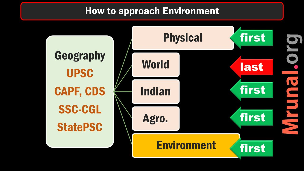 Geography UPSC CAPF, CDS SSC-CGL StatePSC PhysicalWorldIndianAgro.Environment How to approach Environment first last first